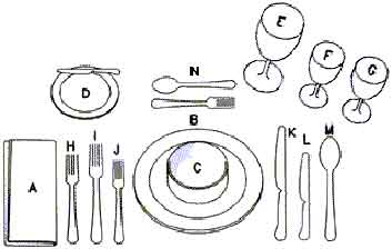 proper setting of table